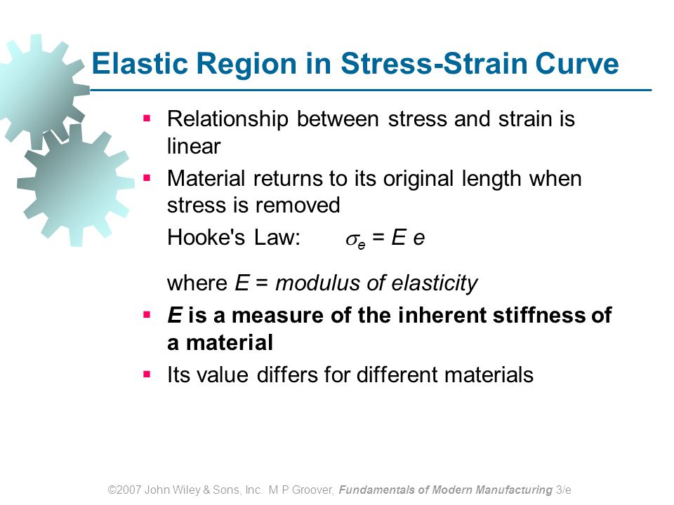 ©2007 John Wiley & Sons, Inc. M P Groover, Fundamentals of Modern Manufacturing 3/e Elastic Region in Stress ‑ Strain Curve  Relationship between str