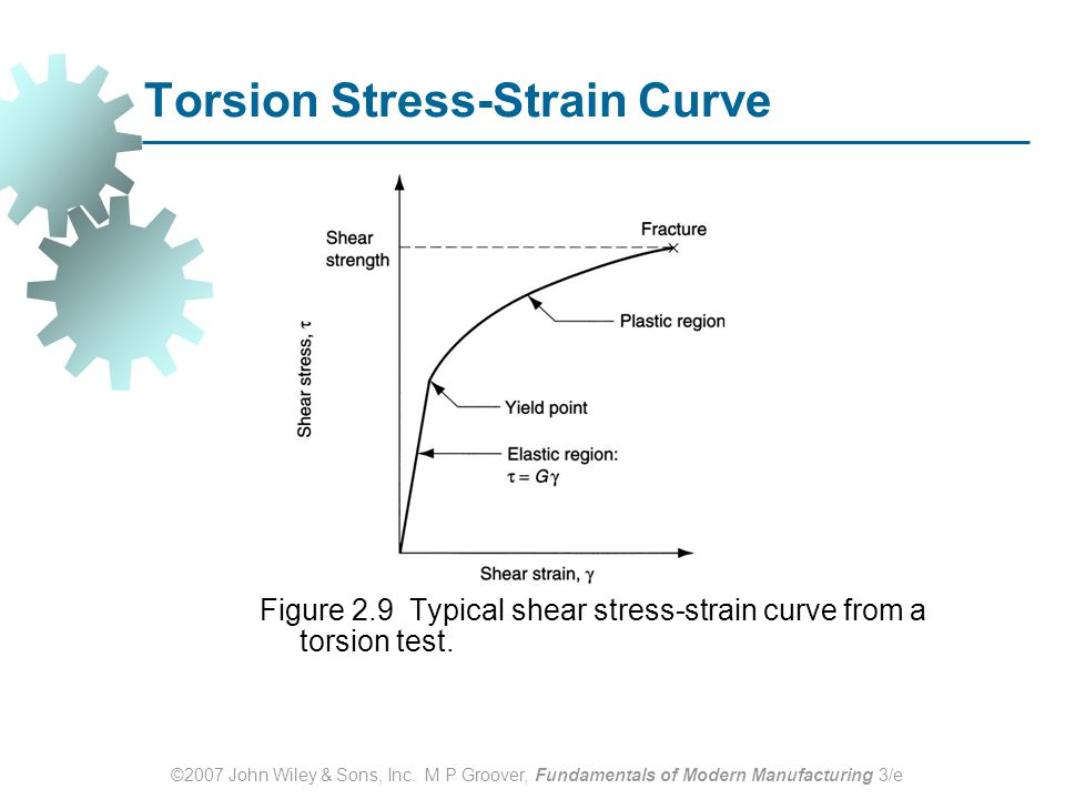 ©2007 John Wiley & Sons, Inc. M P Groover, Fundamentals of Modern Manufacturing 3/e Torsion Stress-Strain Curve Figure 2.9 Typical shear stress ‑ stra