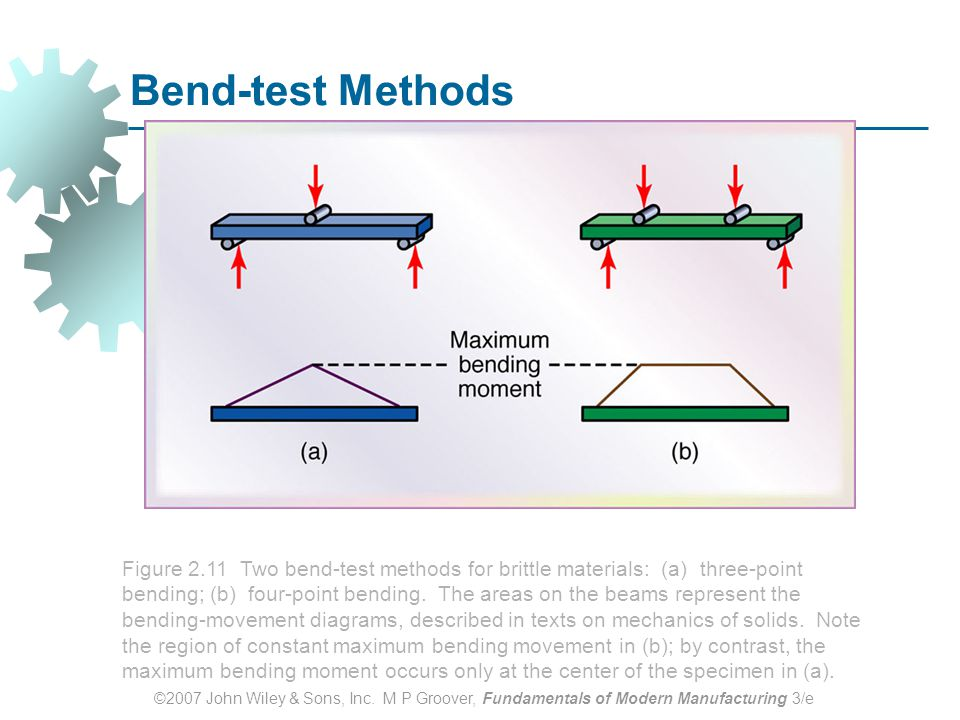 ©2007 John Wiley & Sons, Inc. M P Groover, Fundamentals of Modern Manufacturing 3/e Bend-test Methods Figure 2.11 Two bend-test methods for brittle ma