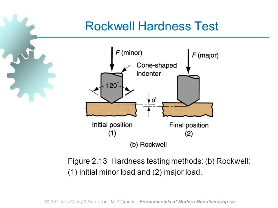 ©2007 John Wiley & Sons, Inc. M P Groover, Fundamentals of Modern Manufacturing 3/e Rockwell Hardness Test Figure 2.13 Hardness testing methods: (b) R