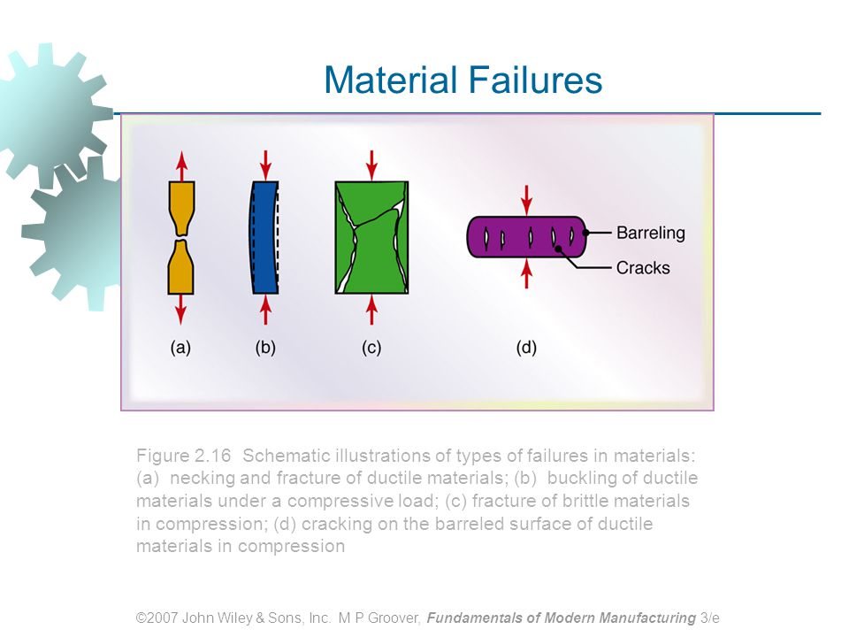 ©2007 John Wiley & Sons, Inc. M P Groover, Fundamentals of Modern Manufacturing 3/e Material Failures Figure 2.16 Schematic illustrations of types of