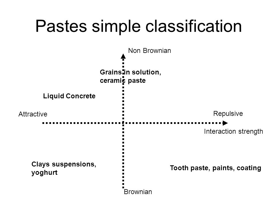 Pastes simple classification Interaction strength Attractive Repulsive Non Brownian Brownian Grains in solution, ceramic paste Liquid Concrete Clays s