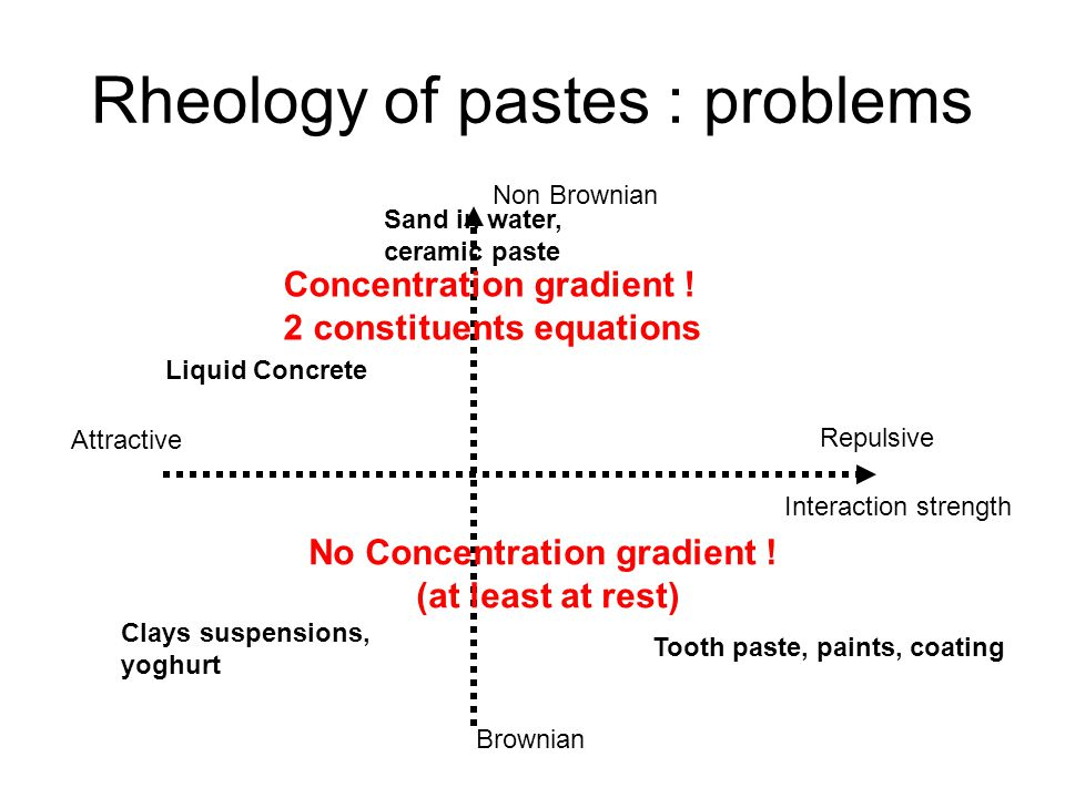 Ceramic pastes : some problems Avoid concentration gradient in the molded part  work near the maximum packing volume fraction Avoid concentration gradient in the flow  use visco-plastic suspending fluid Risk of complete jamming ( if the solvent flows faster than the particles ) Ceramic Particles in a fluid