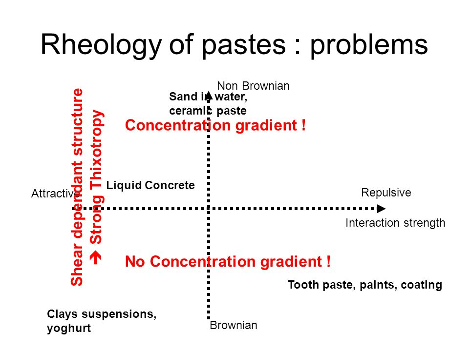 Rheology of pastes : problems Interaction strength Attractive Repulsive Non Brownian Brownian Liquid Concrete Clays suspensions, yoghurt Tooth paste, paints, coating Concentration gradient .