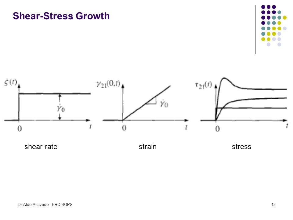 Shear-Stress Growth shear rate strain stress Dr Aldo Acevedo - ERC SOPS13