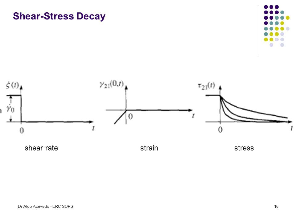 Shear-Stress Decay shear rate strain stress Dr Aldo Acevedo - ERC SOPS16