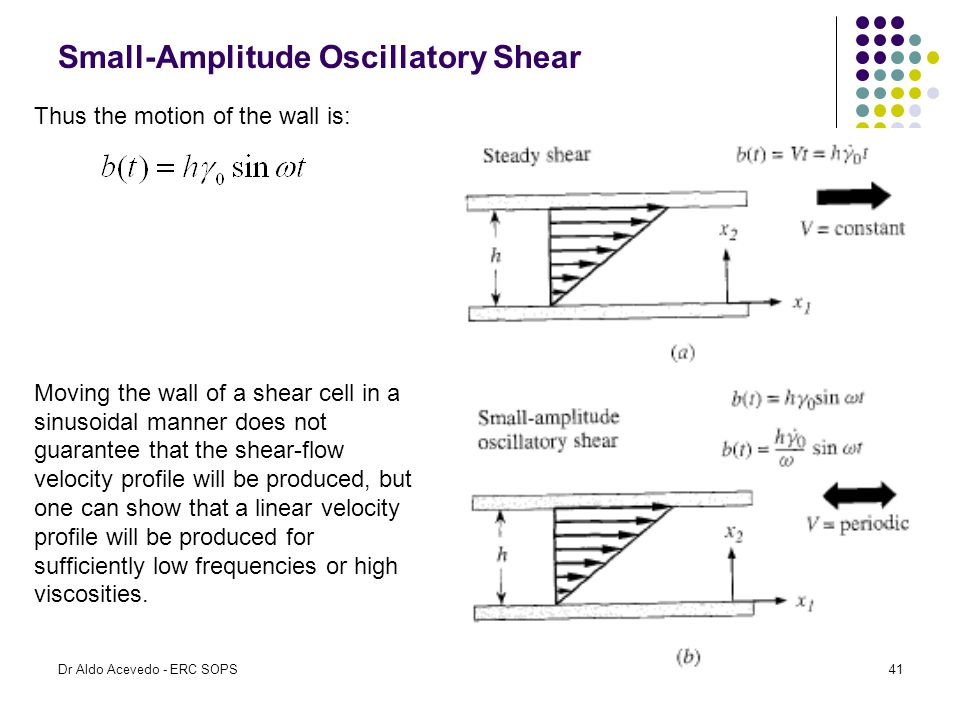 Small-Amplitude Oscillatory Shear Thus the motion of the wall is: Moving the wall of a shear cell in a sinusoidal manner does not guarantee that the s
