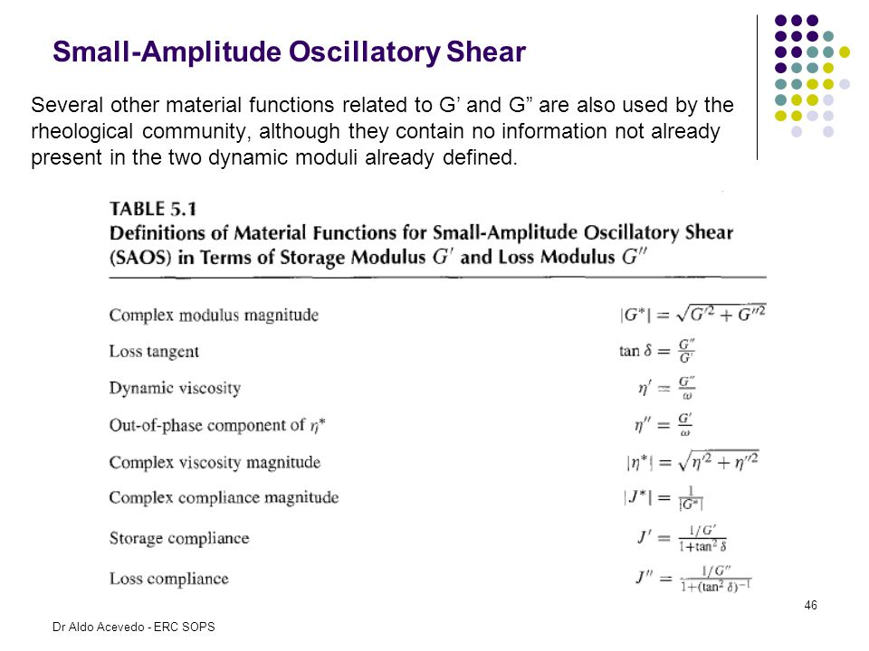 """Small-Amplitude Oscillatory Shear Several other material functions related to G' and G"""" are also used by the rheological community, although they cont"""