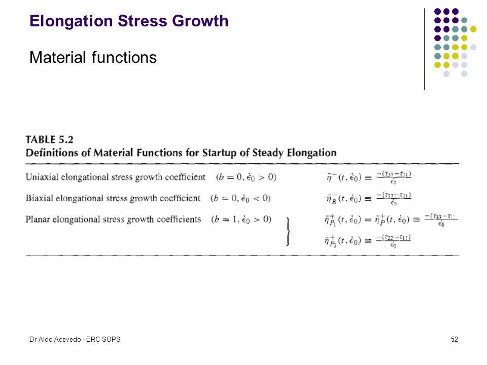 Elongation Stress Growth Material functions Dr Aldo Acevedo - ERC SOPS52