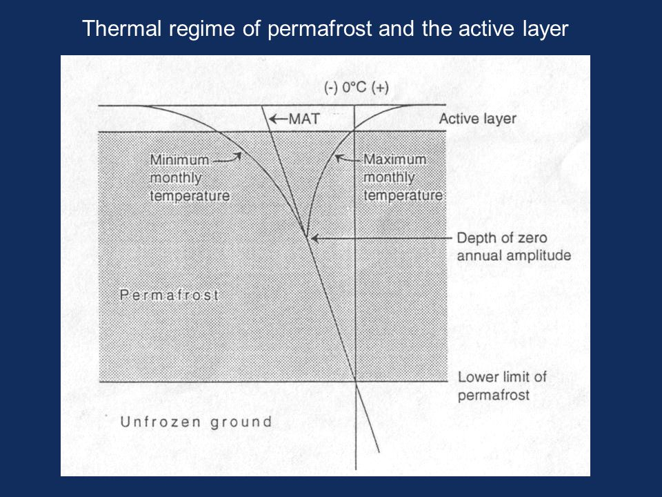 Thermal regime of permafrost and the active layer