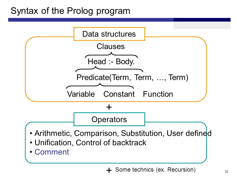 12 Syntax of the Prolog program Arithmetic, Comparison, Substitution, User defined Unification, Control of backtrack Comment Operators + Data structures Clauses Head :- Body.