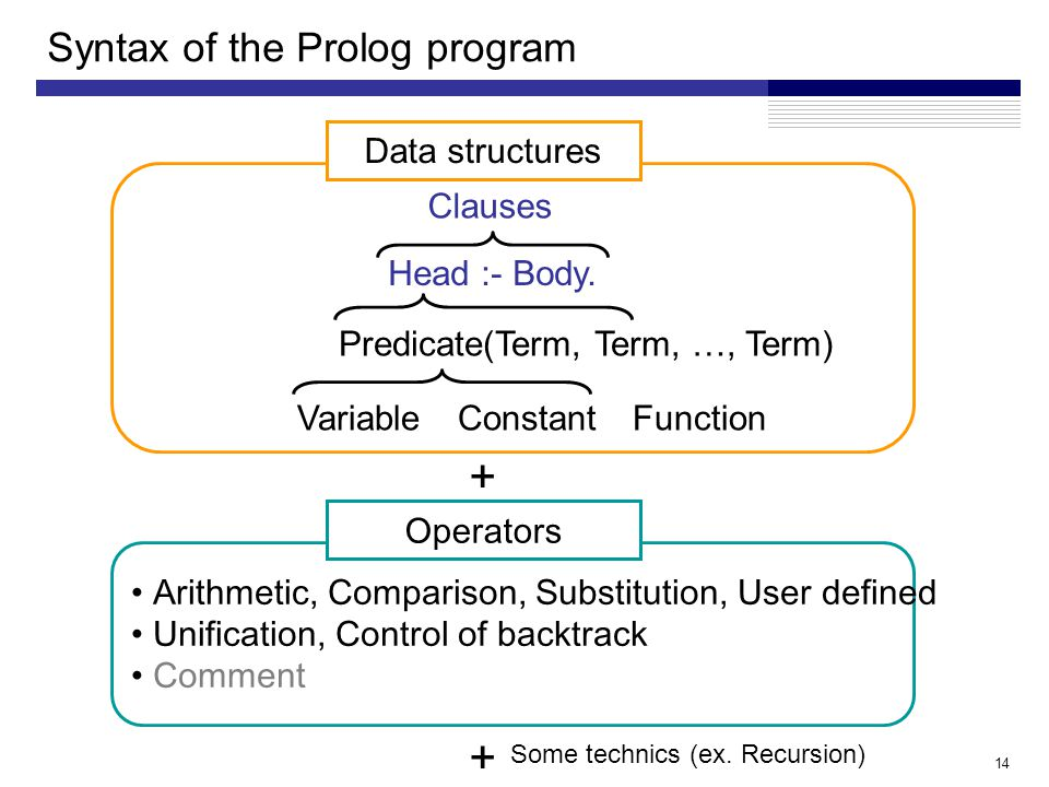 14 Syntax of the Prolog program Arithmetic, Comparison, Substitution, User defined Unification, Control of backtrack Comment Operators + Data structures Clauses Head :- Body.