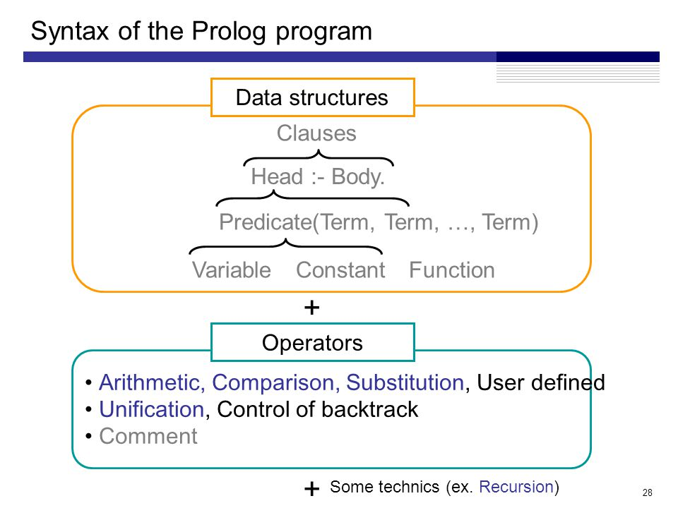 28 Syntax of the Prolog program Arithmetic, Comparison, Substitution, User defined Unification, Control of backtrack Comment Operators + Data structures Clauses Head :- Body.
