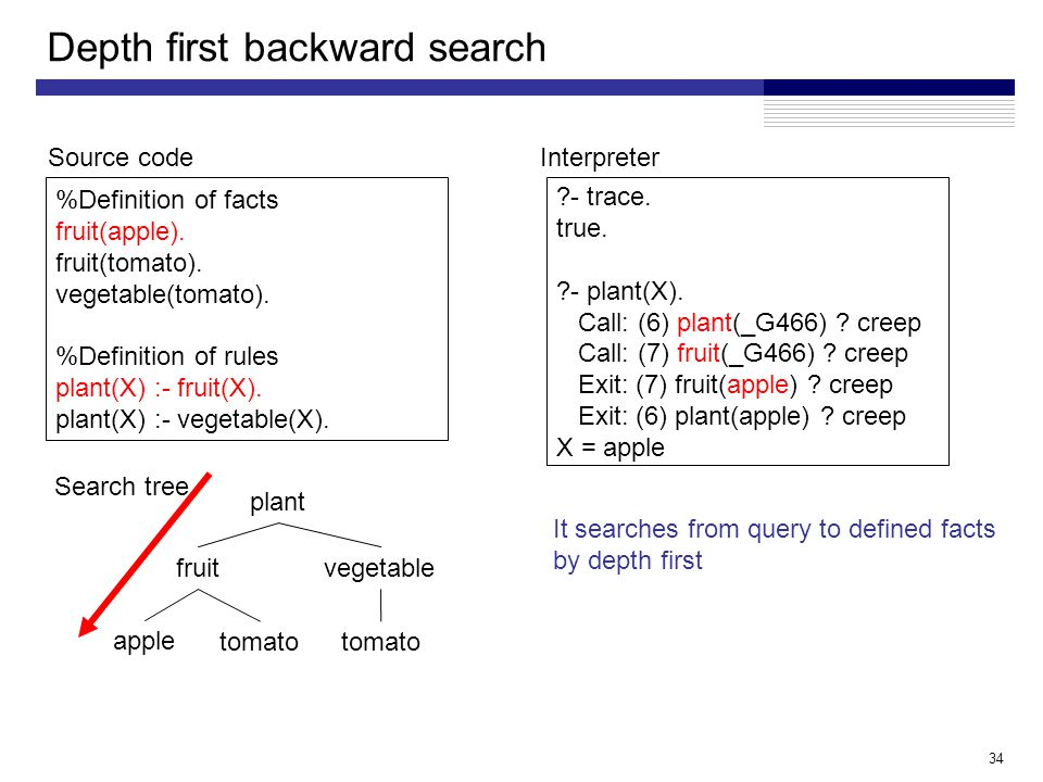34 Depth first backward search %Definition of facts fruit(apple).