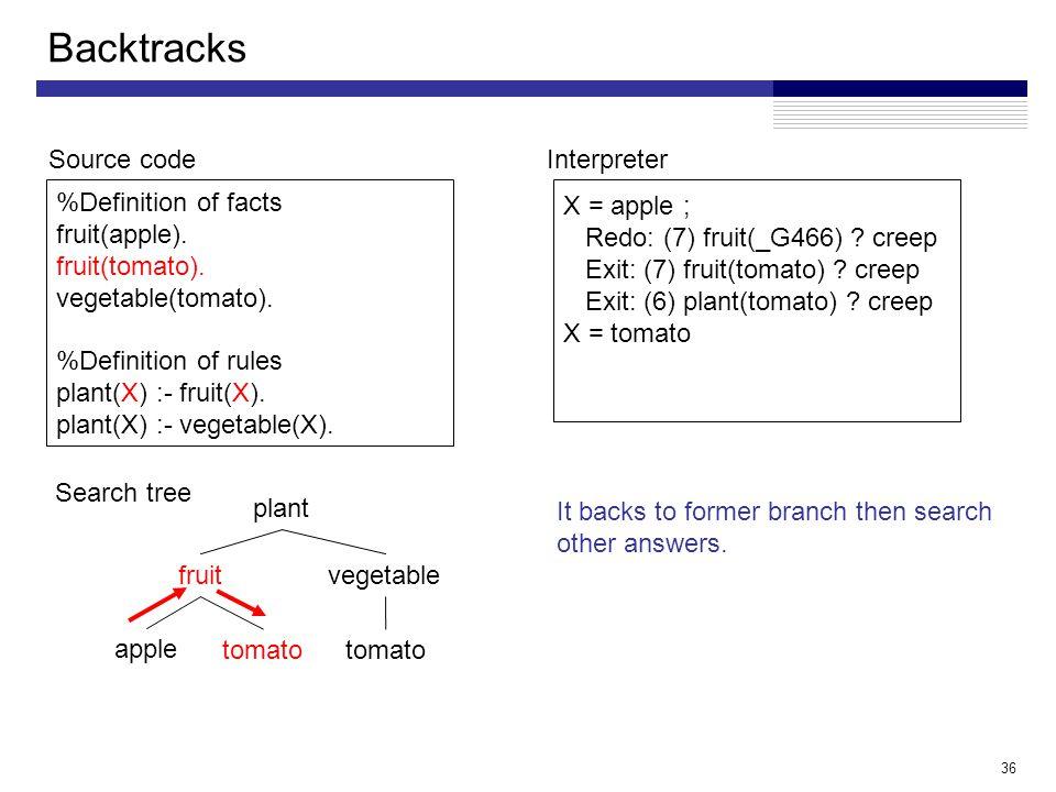 36 Backtracks %Definition of facts fruit(apple).fruit(tomato).