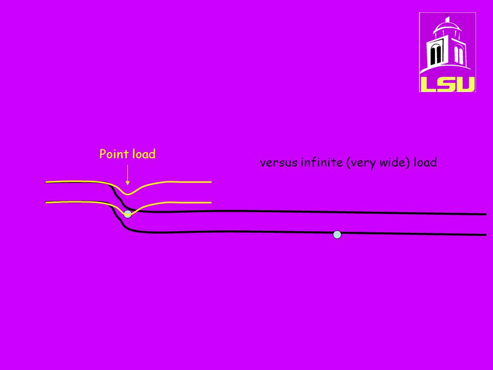Point load versus infinite (very wide) load