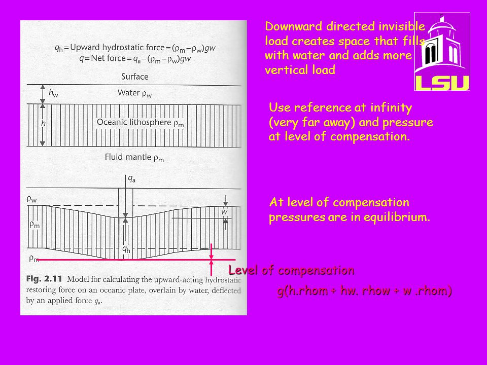 Downward directed invisible load creates space that fills with water and adds more vertical load Level of compensation g(h.rhom + hw.