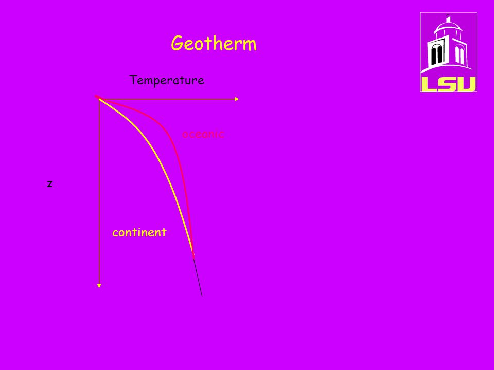 Geotherm z Temperature oceanic continent