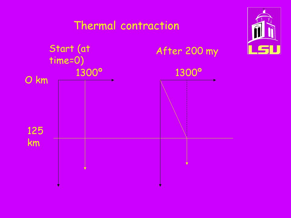 Thermal contraction 125 km O km 1300º Start (at time=0) After 200 my