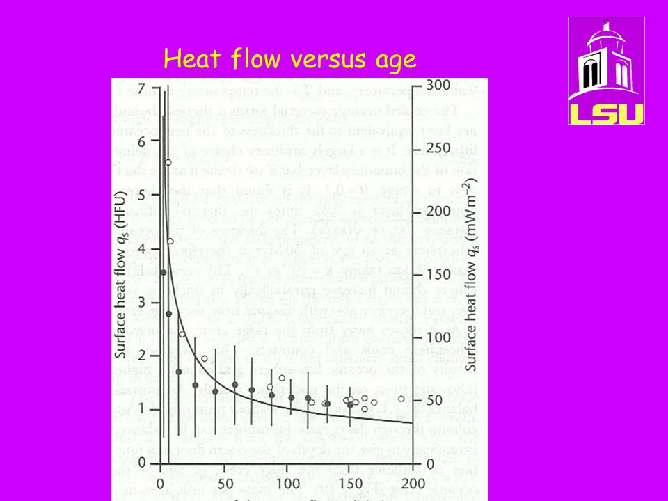 Heat flow versus age