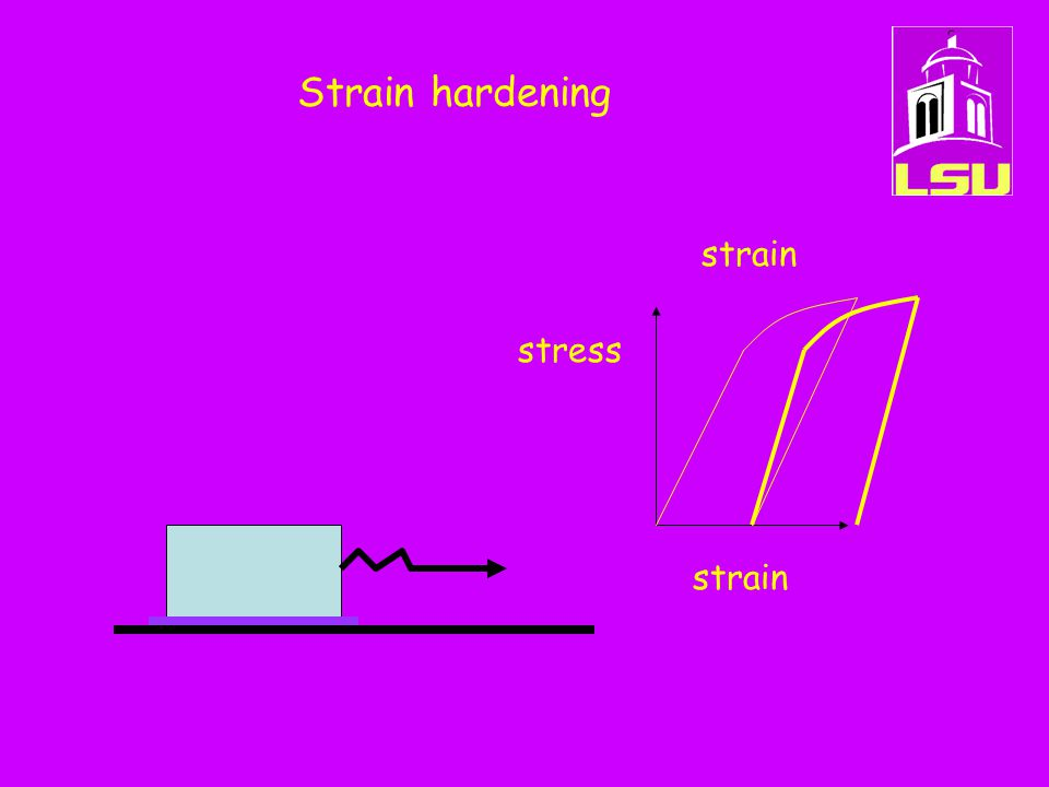 Strain hardening stress strain