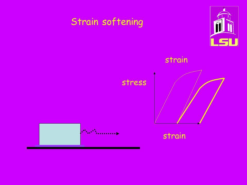 Strain softening stress strain