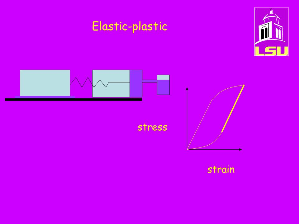 Elastic-plastic stress strain