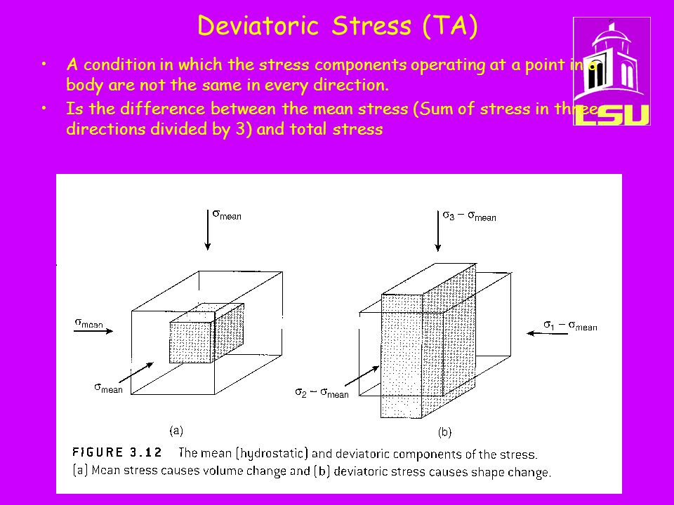 Deviatoric Stress (TA) A condition in which the stress components operating at a point in a body are not the same in every direction.