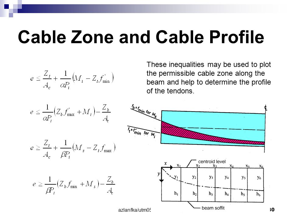 azlanfka/utm05/mab1053 30 Cable Zone and Cable Profile These inequalities may be used to plot the permissible cable zone along the beam and help to de