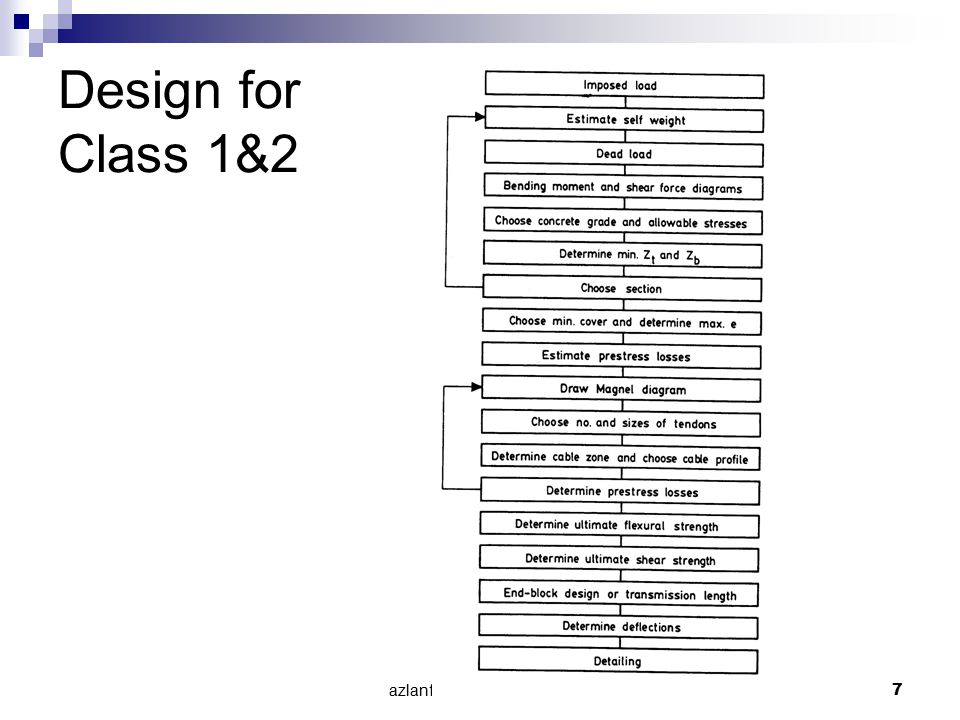 azlanfka/utm05/mab1053 78 Example on Post-Tensioned Concrete Slab Bridge (Ref: M.