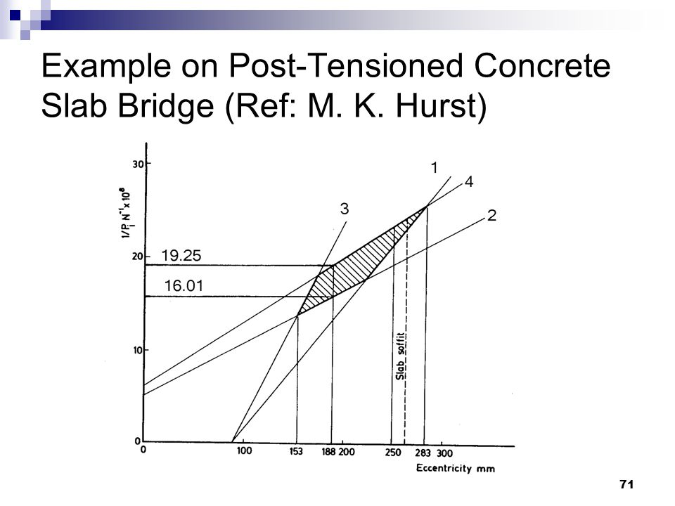 azlanfka/utm05/mab1053 71 Example on Post-Tensioned Concrete Slab Bridge (Ref: M. K. Hurst)