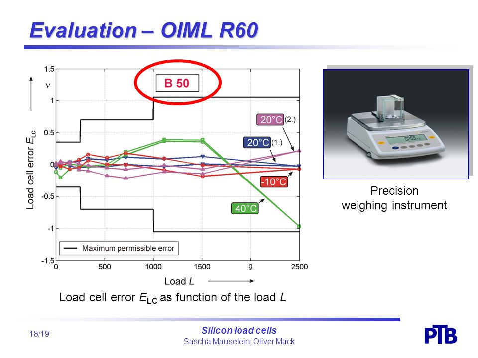 Sascha Mäuselein, Oliver Mack P B T Silicon load cells 18/19 Evaluation – OIML R60 Load cell error E LC as function of the load L Precision weighing instrument