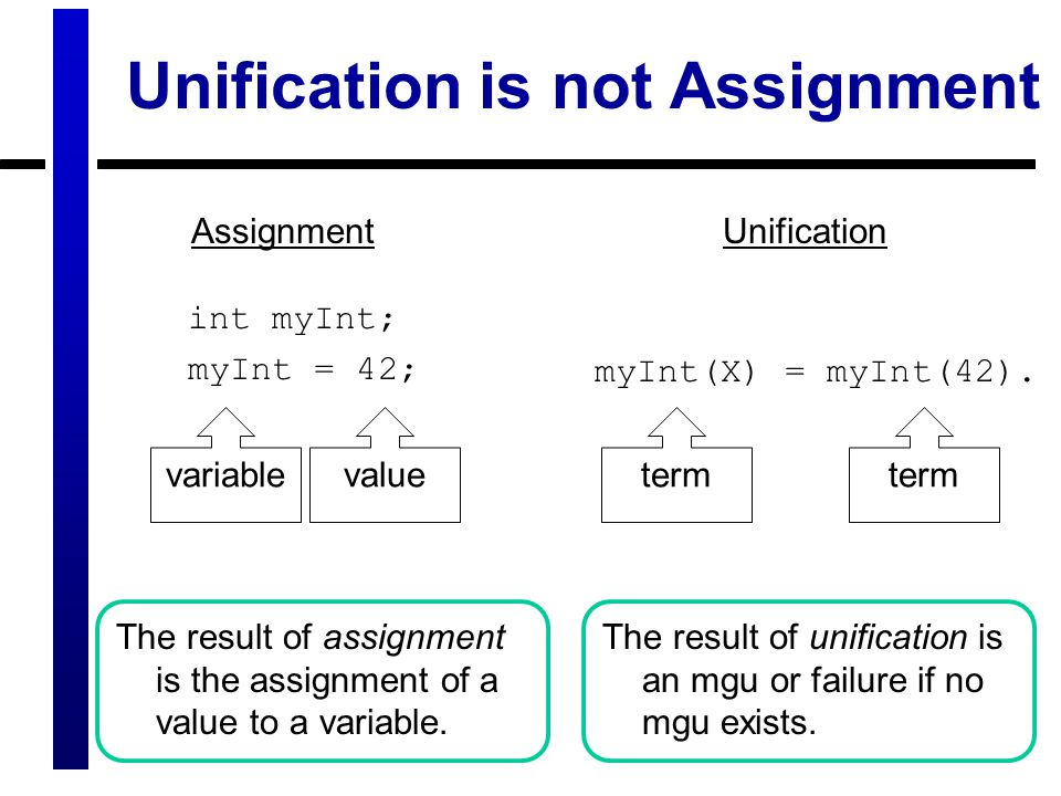 int myInt; myInt = 42; Unification is not Assignment The result of assignment is the assignment of a value to a variable.