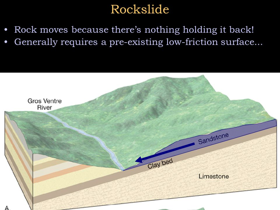 Rockslide Rock moves because there's nothing holding it back! Generally requires a pre-existing low-friction surface...
