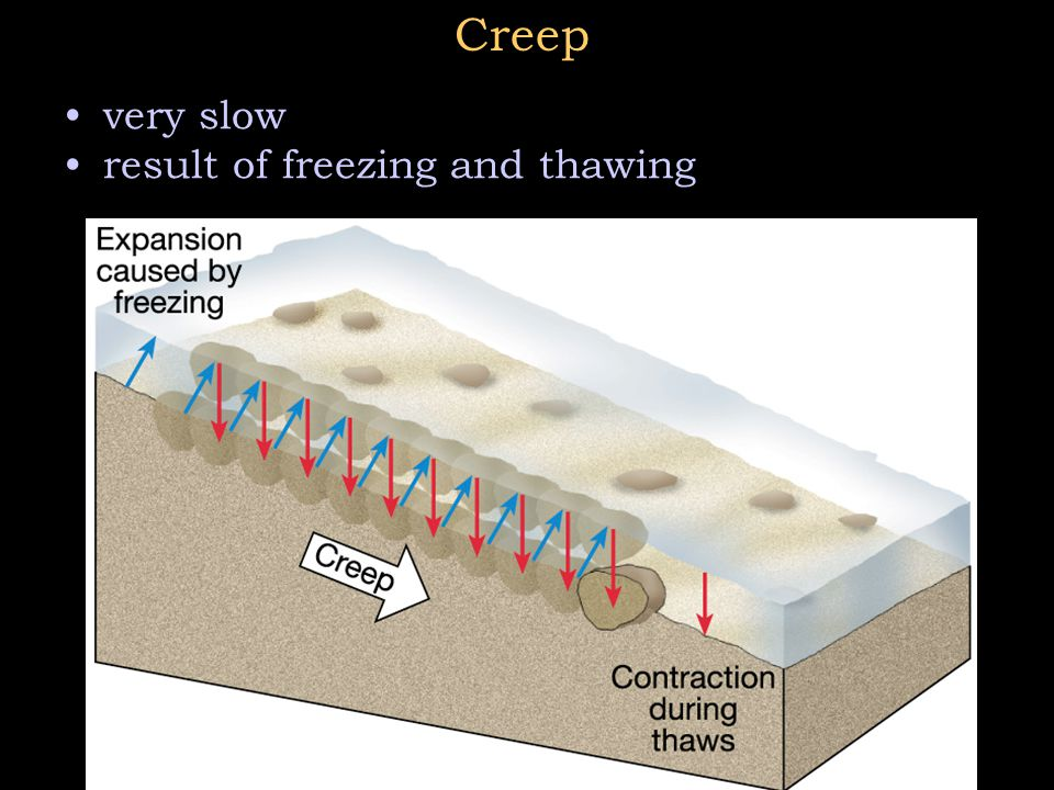Creep very slow result of freezing and thawing