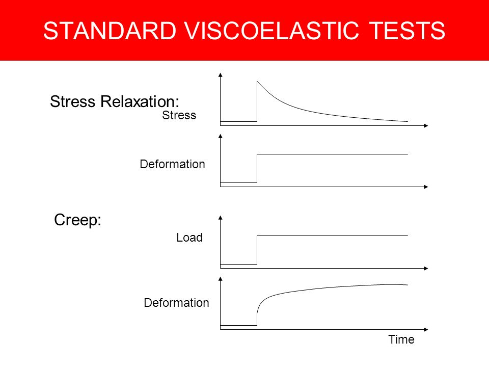 STANDARD VISCOELASTIC TESTS Creep: Stress Relaxation: Stress Deformation Load Time Deformation