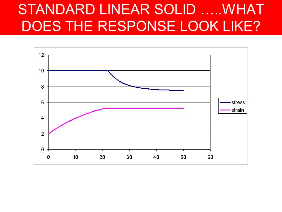 STANDARD LINEAR SOLID …..WHAT DOES THE RESPONSE LOOK LIKE?