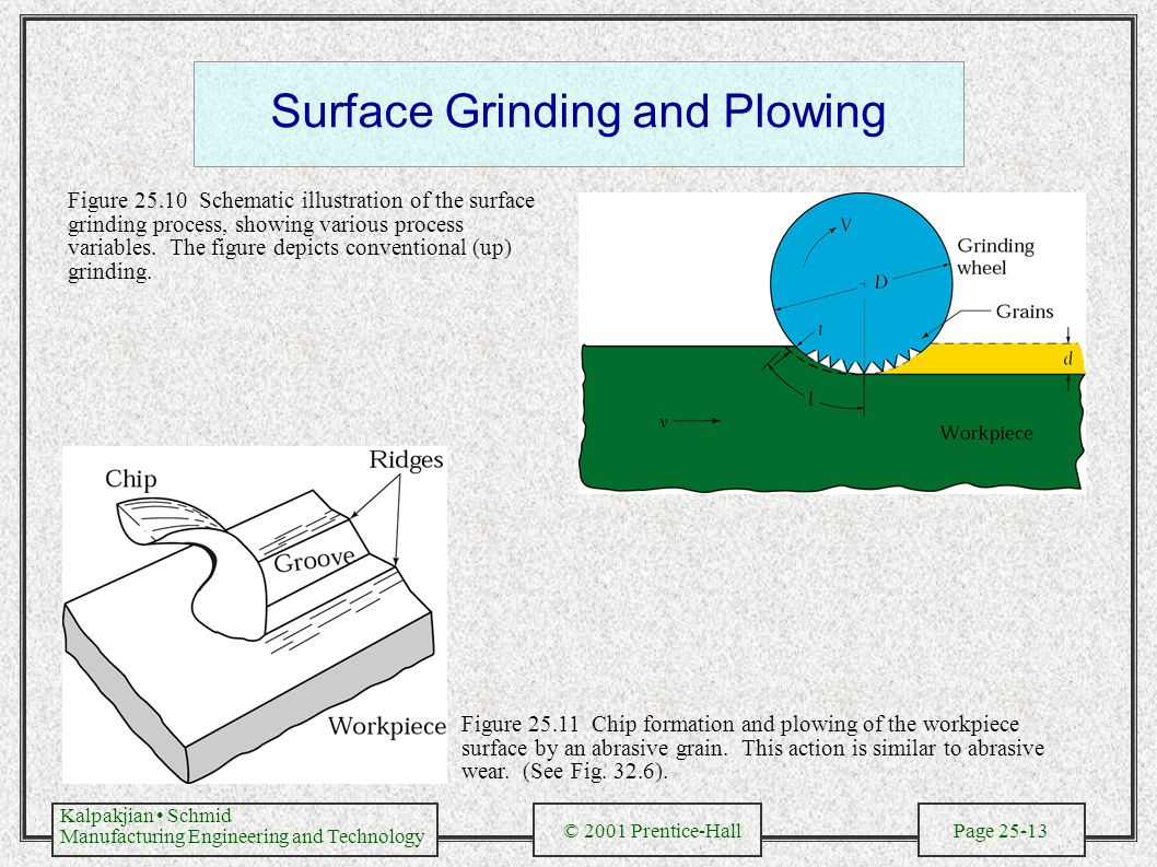 Kalpakjian Schmid Manufacturing Engineering and Technology © 2001 Prentice-Hall Page 25-13 Surface Grinding and Plowing Figure 25.10 Schematic illustration of the surface grinding process, showing various process variables.