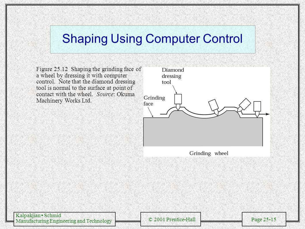 Kalpakjian Schmid Manufacturing Engineering and Technology © 2001 Prentice-Hall Page 25-15 Shaping Using Computer Control Figure 25.12 Shaping the grinding face of a wheel by dressing it with computer control.