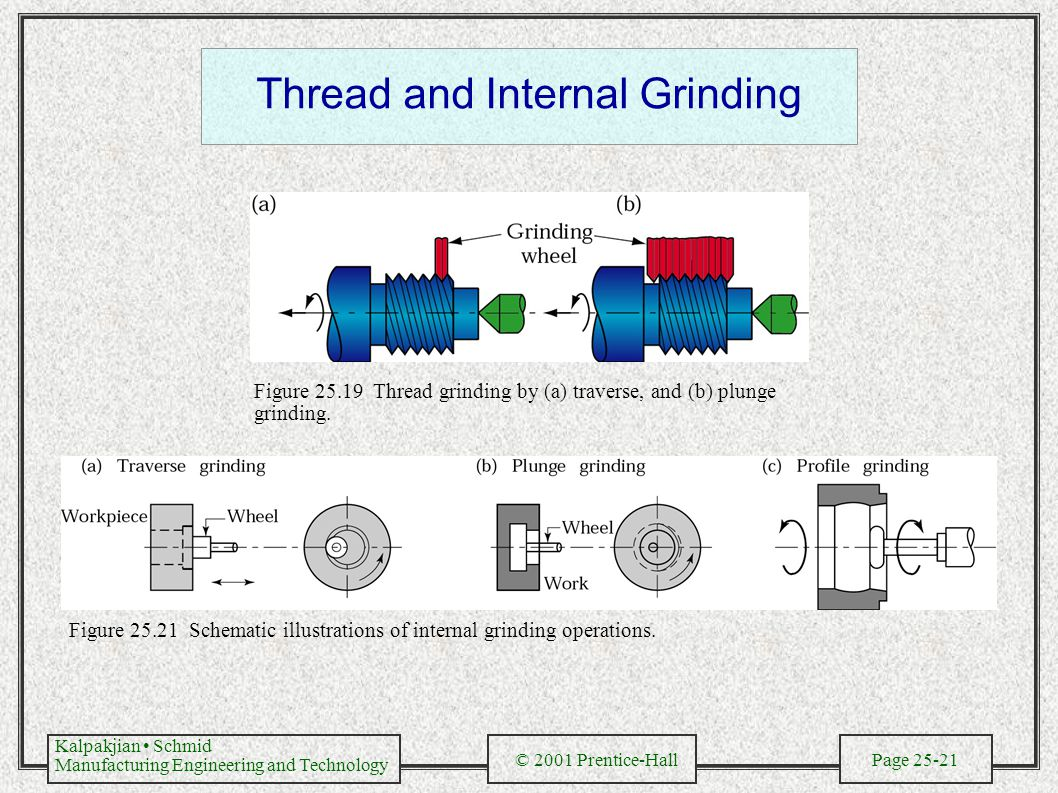 Kalpakjian Schmid Manufacturing Engineering and Technology © 2001 Prentice-Hall Page 25-21 Thread and Internal Grinding Figure 25.19 Thread grinding by (a) traverse, and (b) plunge grinding.
