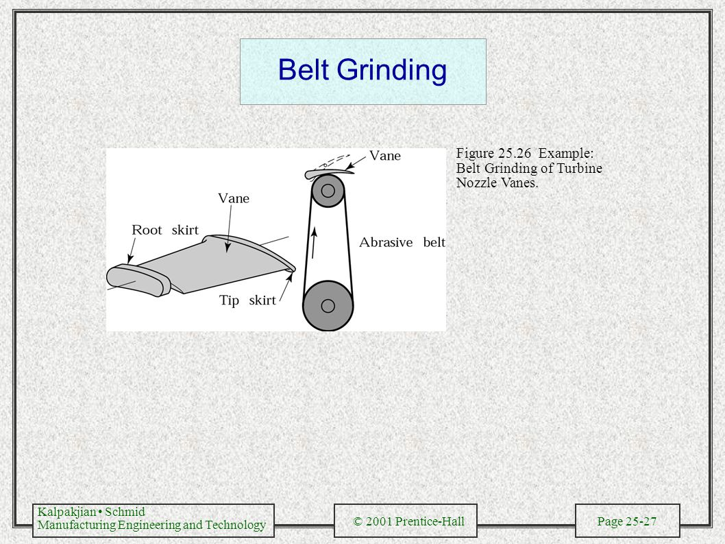 Kalpakjian Schmid Manufacturing Engineering and Technology © 2001 Prentice-Hall Page 25-27 Belt Grinding Figure 25.26 Example: Belt Grinding of Turbin