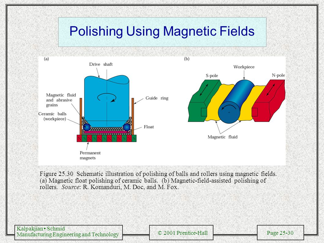 Kalpakjian Schmid Manufacturing Engineering and Technology © 2001 Prentice-Hall Page 25-30 Polishing Using Magnetic Fields Figure 25.30 Schematic illustration of polishing of balls and rollers using magnetic fields.