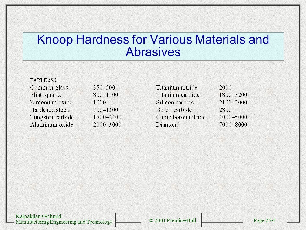 Kalpakjian Schmid Manufacturing Engineering and Technology © 2001 Prentice-Hall Page 25-5 Knoop Hardness for Various Materials and Abrasives
