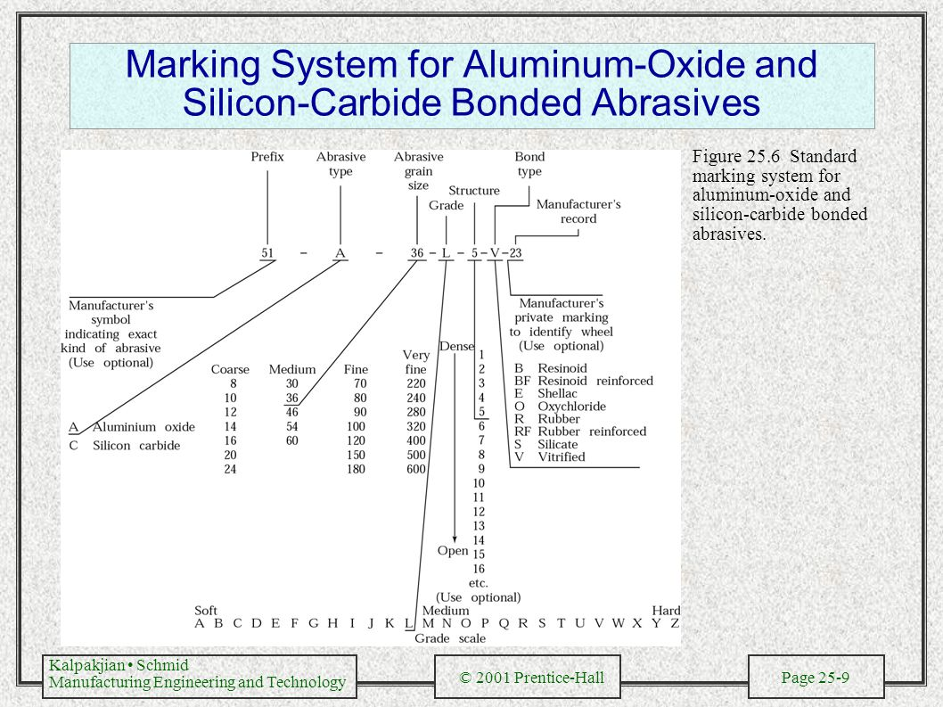 Kalpakjian Schmid Manufacturing Engineering and Technology © 2001 Prentice-Hall Page 25-9 Marking System for Aluminum-Oxide and Silicon-Carbide Bonded Abrasives Figure 25.6 Standard marking system for aluminum-oxide and silicon-carbide bonded abrasives.