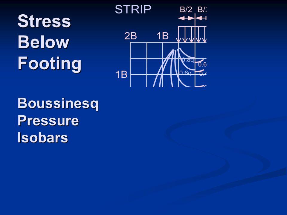 Stress Below Footing Boussinesq Pressure Isobars