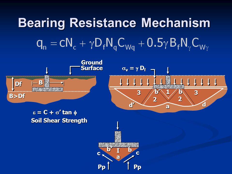 1 2 2 33 d a d'  = C + s ' tan f Soil Shear Strength Df B>Df B Ground Surface s v =  D f Pp Pp c c b a I b' bb' Bearing Resistance Mechanism