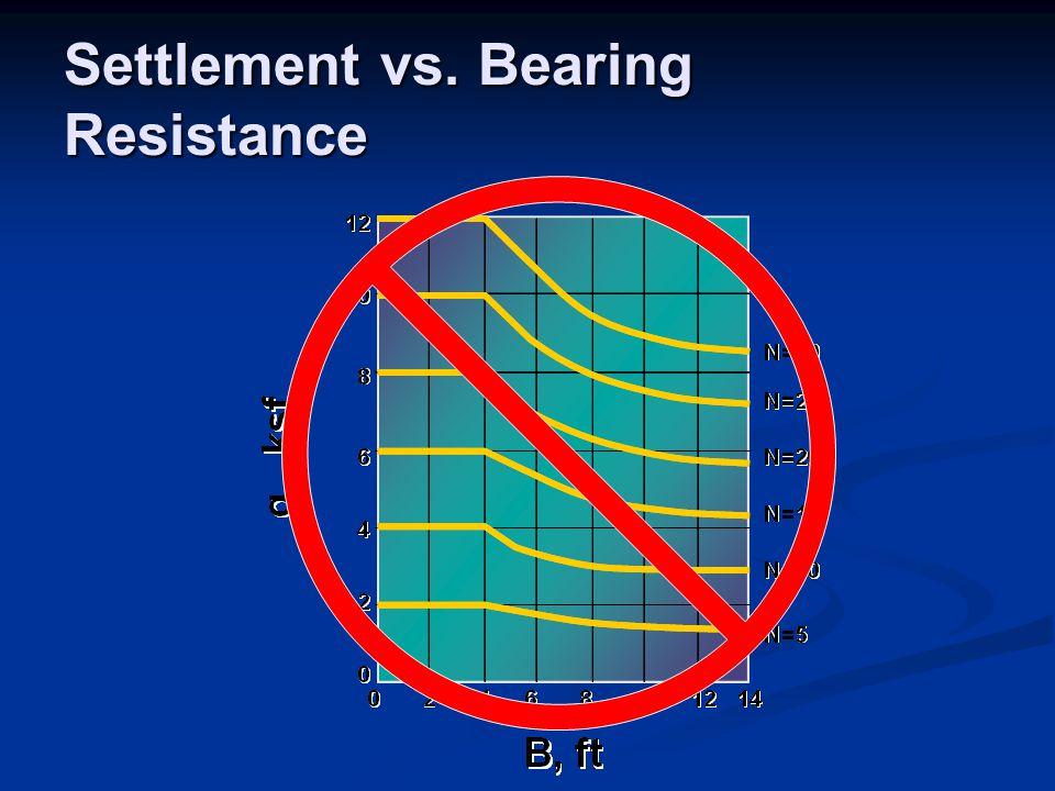 Settlement vs. Bearing Resistance