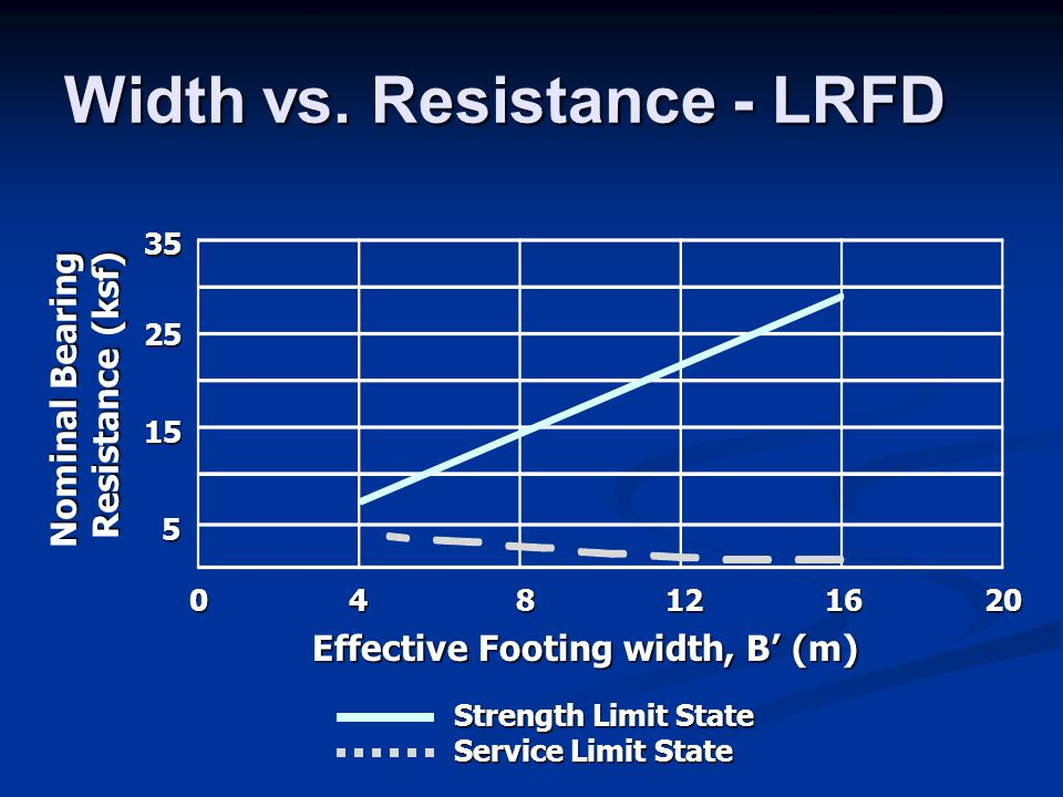Width vs. Resistance - LRFD Effective Footing width, B' (m) 048121620 Nominal Bearing Resistance (ksf) Strength Limit State Service Limit State 5 15 2