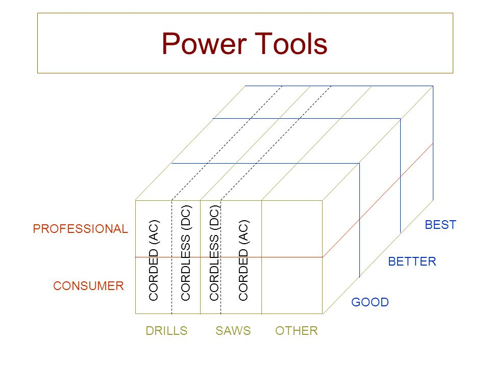 Power Tools DRILLS SAWS OTHER PROFESSIONAL CONSUMER GOOD BETTER BEST