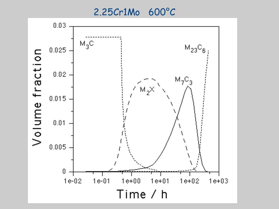 2.25Cr1Mo 600°C